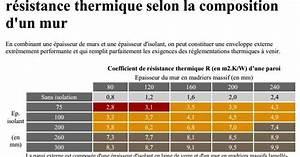 Resistance Thermique Isolant : maisons bois massif france suisse compagnie des chalets ~ Melissatoandfro.com Idées de Décoration