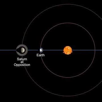 Between Saturn The Sun Tonight Earthsky