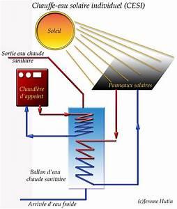 Chauffe Eau Solaire Individuel : chauffe eau solaire individuel chauffage le plus ~ Melissatoandfro.com Idées de Décoration