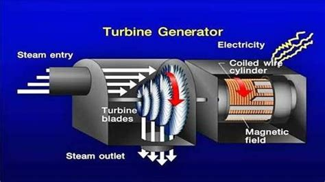 How Is Electric Current Produced In A Power Plant That