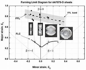 Forming Limit Diagram  Fld  Based On Conventional Nakazima