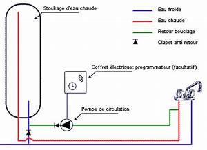 Radiateur Ne Chauffe Pas Tuyau Froid : le bouclage d eau chaude sanitaire ou boucle ecs elyotherm ~ Gottalentnigeria.com Avis de Voitures