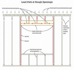 Door Framing Terminology  U0026 When Talking Door Frames It Is