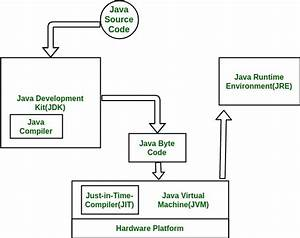 Differences Between Jdk  Jre And Jvm