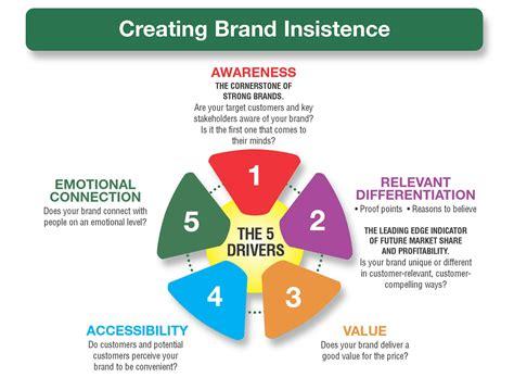 measures  brand equity branding strategy insider