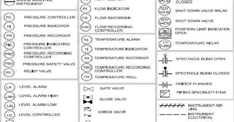 instrumentation common pid symbols