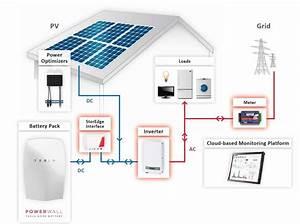 Sustentabilidade Energ U00e9tica Solar Termosolar E E U00f3lica   Sistema De Otimiza U00e7 U00e3o Fotovoltaico Solar