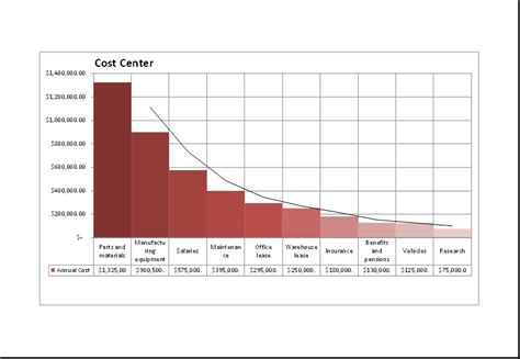 cost analysis  pareto chart excel templates