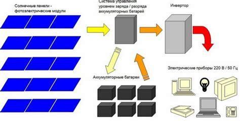 Схема подключения солнечных батарей сборка системы с аккумулятором