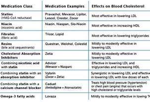 Cholesterol Medications Effects Chart