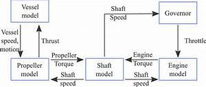 Schematic Of A Marine Propulsion System