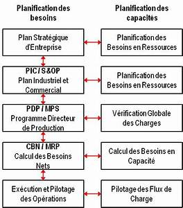 Cours Mrp2 Pdf