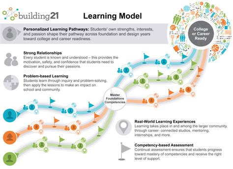 home design diagram learning model building 21