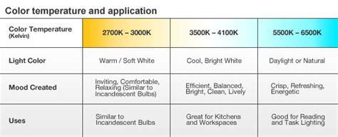 best led color temperature for kitchen 40w equivalent daylight 5000k a19 led light bulb lb0101 9155