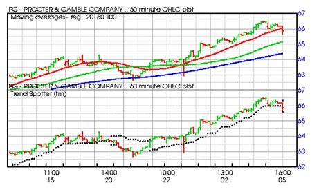 publix supermarket stock quote    futures options trading simulator