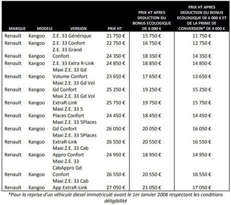 tarif location batterie kangoo ze prix renault kangoo ze 2017 les tarifs du nouveau kangoo ze d 233 voil 233 s l argus