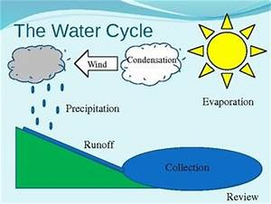 Water Cycle Diagram Interactive PowerPoint-possibly for ...