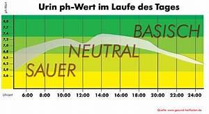 Ph Wert äquivalenzpunkt Berechnen : urin ph werte zur beurteilung einer bers uerung ~ Themetempest.com Abrechnung