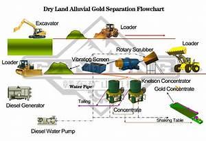 Wiring Diagram  33 Gold Wash Plant Diagram