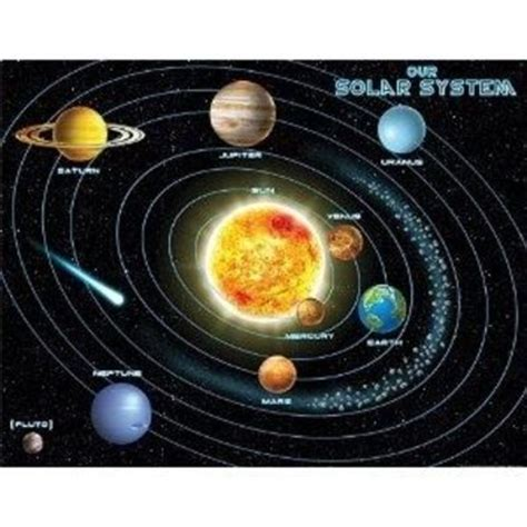 Solar System Diagram Without Pluto by Created Resources Solar System Chart Multi Color