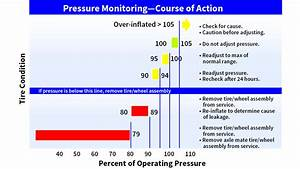 Us Inflation Chart How Does Tire Pressure Maintenance Impact Aircraft Safety