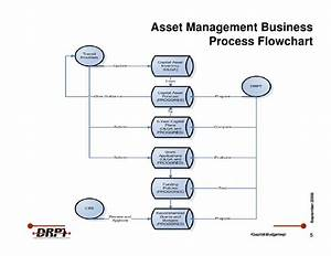 Asset And Inventory Management Process Flow Chart Pictures