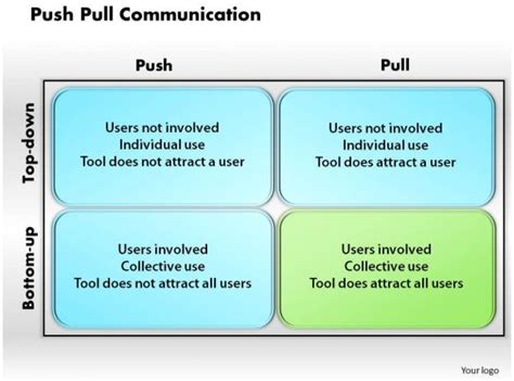 push pull communication powerpoint