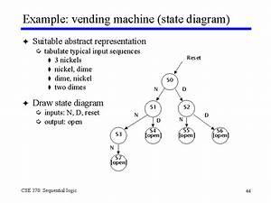 Example  Vending Machine  State Diagram