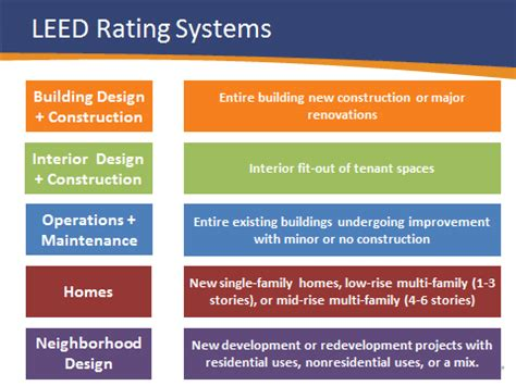 LEED Rating Systems Explained Everblue Training