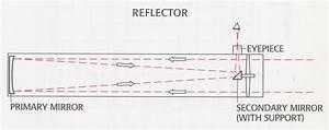Newton U2019s Reflecting Telescope