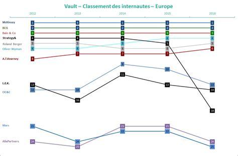 classement vault 2016 les enseignements de la derni 232 re 233 dition