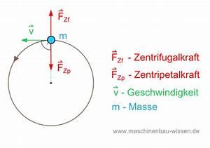Masse Von Luft Berechnen : die zentripetalkraft berechnen ~ Themetempest.com Abrechnung