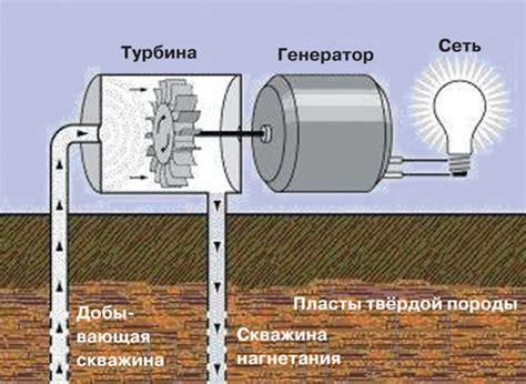 Тепло земли. геотермальная энергия кирилл дегтярев scisne?. Альтернативные источники энергии.