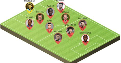 Potential Liverpool Lineup to Play Tottenham Hotspur This ...