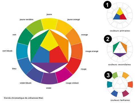 Comment Faire La Couleur Orange En Peinture Comment Faire La Couleur Orange En Peinture Nmasig Info