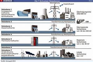 Raonline Edu  Energie - Swissgrid