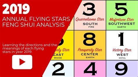 annual flying star feng shui chart   earth pig year