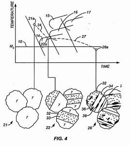 Patent EP1836327B1 - High-strength four-phase steel alloys ...