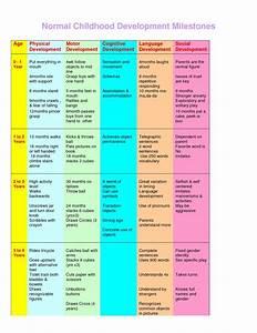 Baby Development Chart Baby Pinterest