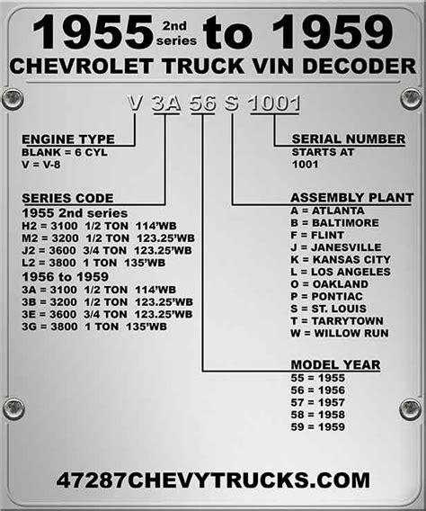 Gmc Vin Decoders  Autos Post