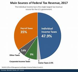 The Purpose And History Of Income Taxes St Louis Fed