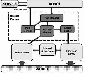 R5 Robot Software Architecture