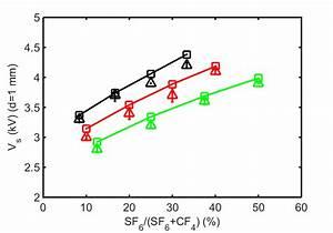 The Breakdown Voltages In Sf6 Cf4 Ar Mixture   Gap Length