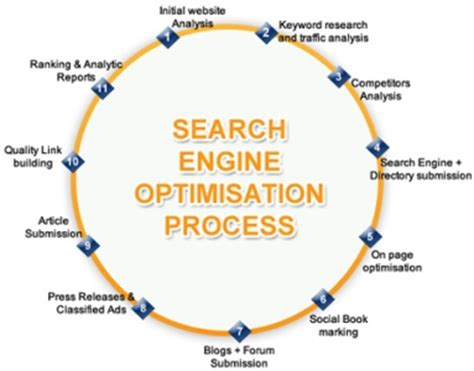 search engine optimization process fresher seo in lahore 2018
