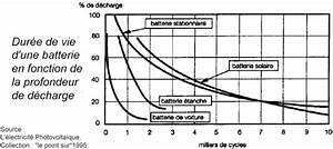 Durée De Vie D Une Batterie : dur e de vie d 39 une batterie ~ Medecine-chirurgie-esthetiques.com Avis de Voitures
