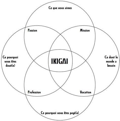 construire bureau ikigai le sens la raison de se lever tous les matins