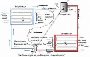 Refrigeration  Refrigeration Pv Diagram
