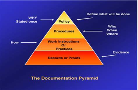 sop procedure management kpharma software module