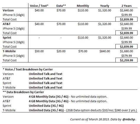 iphone 6 upgrade cost 2 years on verizon at t chart the cost of owning an iphone 5 on each of the four