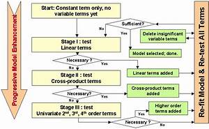 Stepwise regression - Wikipedia